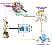 Глобална Интернет Система за Унифициране и Стандартизиране на Маркетинга, реклама и търговия на дребно, търси Инвеститор {ROI = повече от 20%}