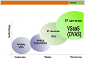 Онлайн Видео Система за Архивиране с Хетерогенна Система мултимедийна база данни търси Инвеститори